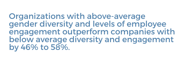 Organizations with above-average gender diversity and levels of employee engagement outperform companies with below average diversity and engagement by 46% to 58%.