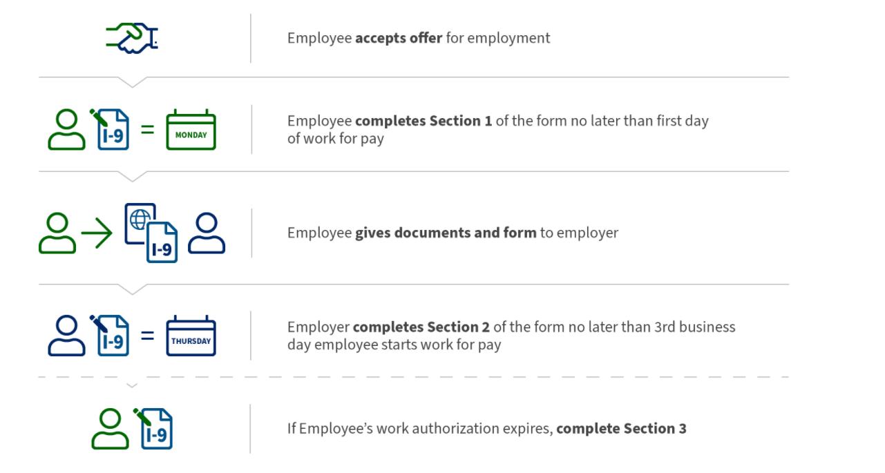 Form I-9 Verification - Employment Eligibility Verification, is the key element ofE-Verify'sweb-based employment eligibility verification